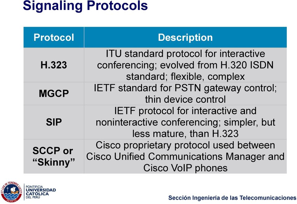 320 ISDN standard; flexible, complex IETF standard for PSTN gateway control; thin device control IETF