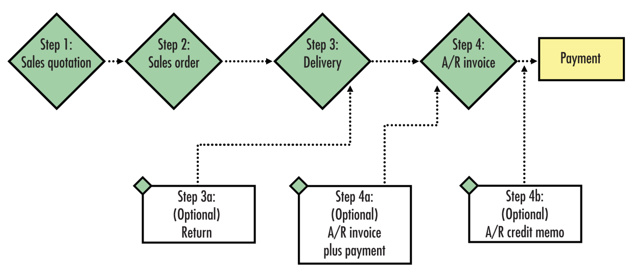 5 Sales Documents and Accounts Receivable Overview of Sales-A/R Process The sales-a/r process moves from issuing a sales quotation to selling the goods (and services) to delivering those goods to