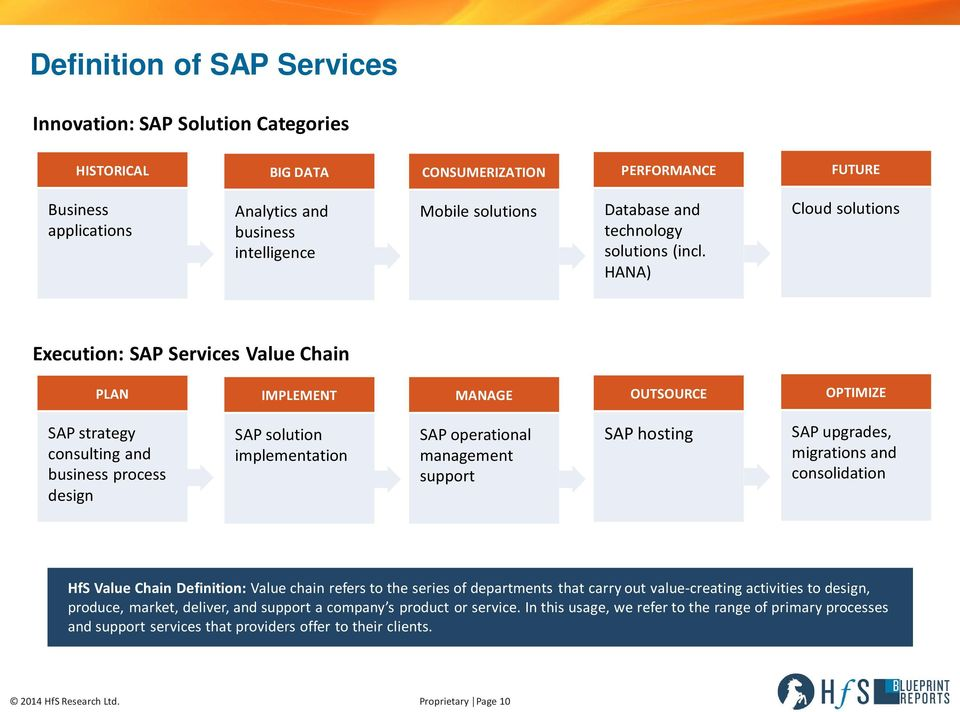 HANA) Cloud solutions Execution: SAP Services Value Chain PLAN IMPLEMENT MANAGE OUTSOURCE OPTIMIZE SAP strategy consulting and business process design SAP solution implementation SAP operational