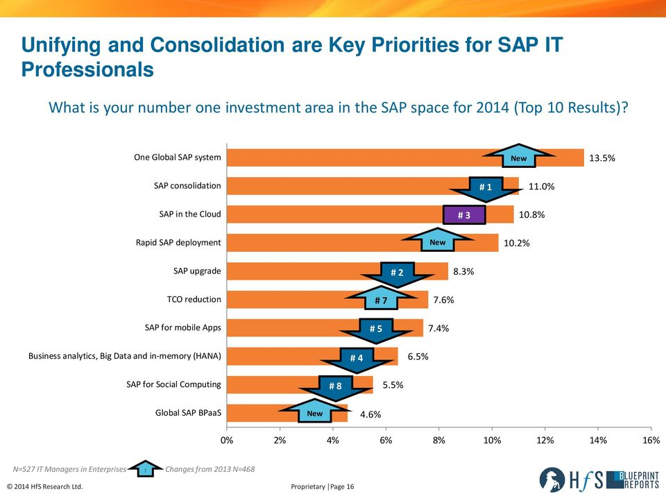 3% TCO reduction SAP for mobile Apps # 7 # 5 7.6% 7.4% Business analytics, Big Data and in-memory (HANA) # 4 6.5% SAP for Social Computing # 8 5.