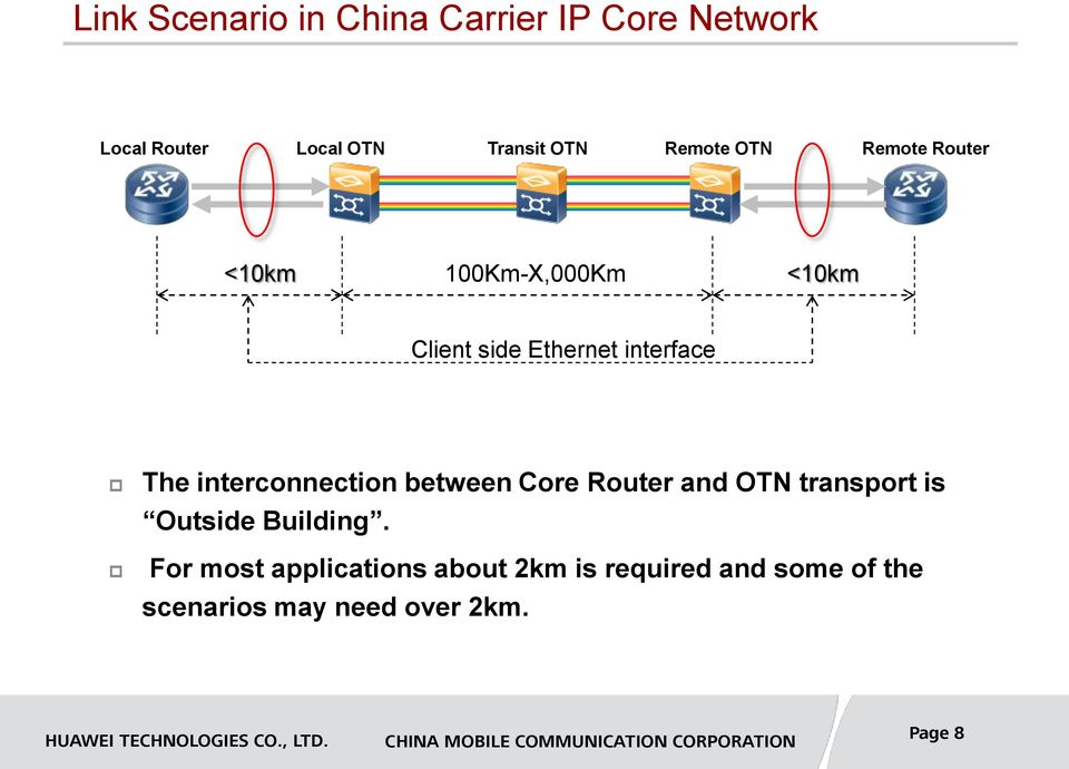 The interconnection between Core Router and OTN transport is Outside Building.