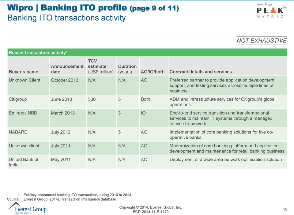 Citigroup June 2013 500 5 Both ADM and infrastructure services for Citigroup's global operations Emirates NBD March 2013 N/A 3 IO End-to-end service transition and transformational services to