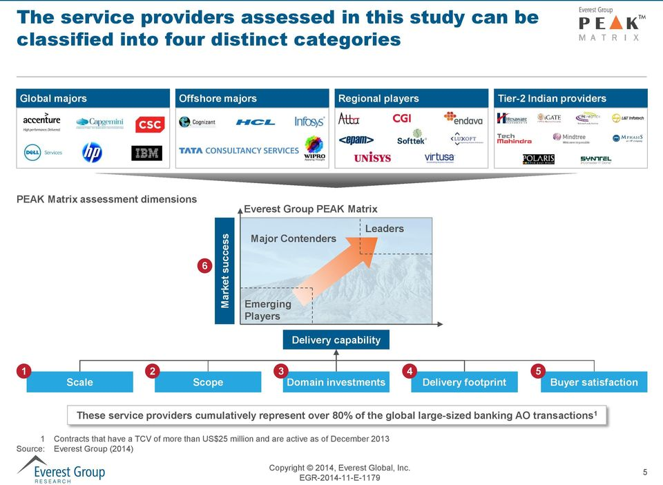 Delivery capability 1 2 3 4 Scale Scope Domain investments Delivery footprint 5 Buyer satisfaction These service providers cumulatively represent