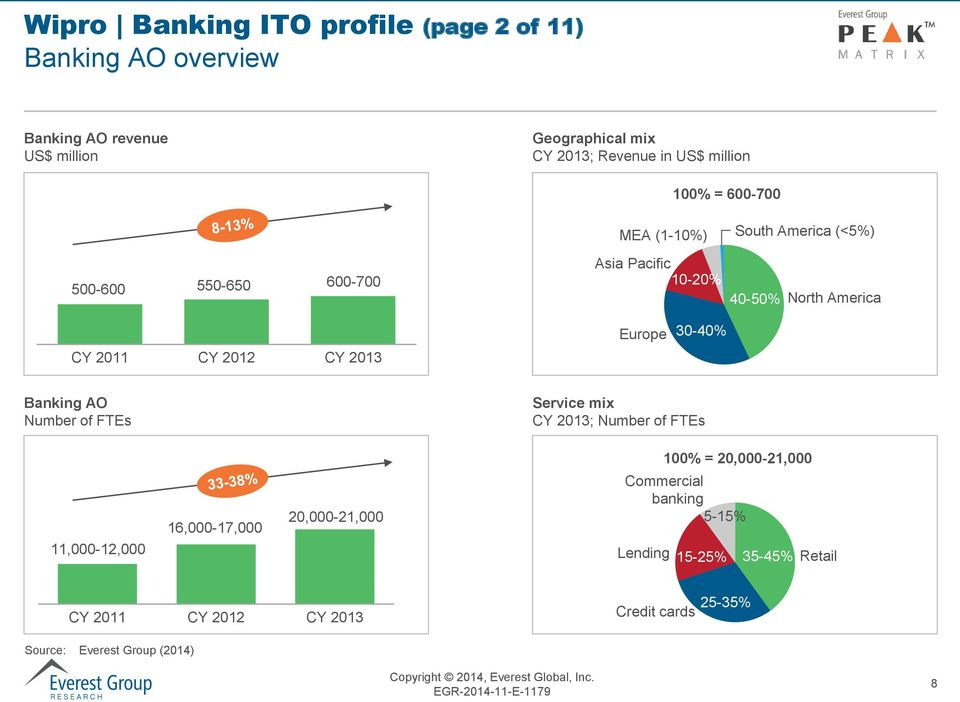2011 CY 2012 CY 2013 Europe 30-40% Banking AO Number of FTEs Service mix CY 2013; Number of FTEs 100% = 20,000-21,000