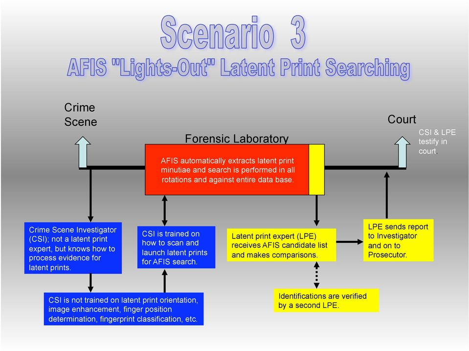 Latent print expert (LPE) receives AFIS candidate list and makes comparisons.