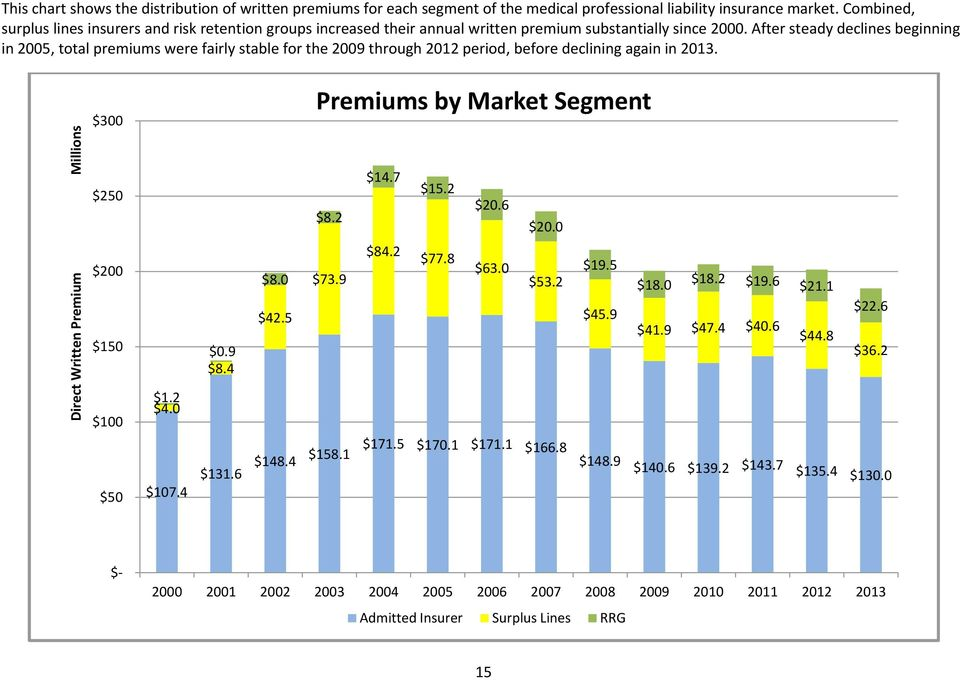 After steady declines beginning in 2005, total premiums were fairly stable for the 2009 through 2012 period, before declining again in 2013. $300 Premiums by Market Segment $250 $8.2 $14.7 $15.2 $20.