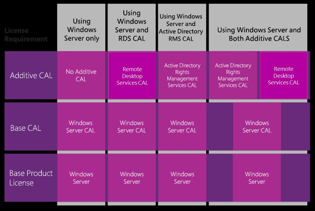 The following figure describes the four licensing options with Windows Server CALs.