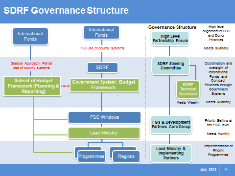 ANNEX 3: Governance Structure of the Somalia