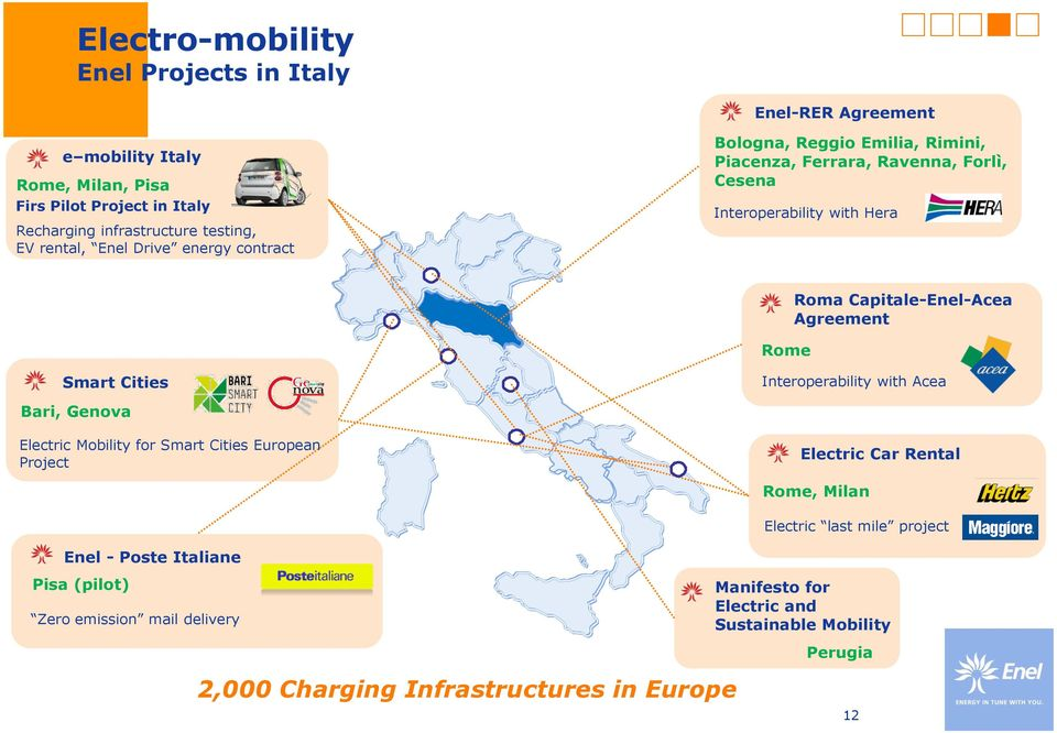 Agreement Smart Cities Interoperability with Acea Bari, Genova Electric Mobility for Smart Cities European Project Electric Car Rental Enel - Poste Italiane Pisa