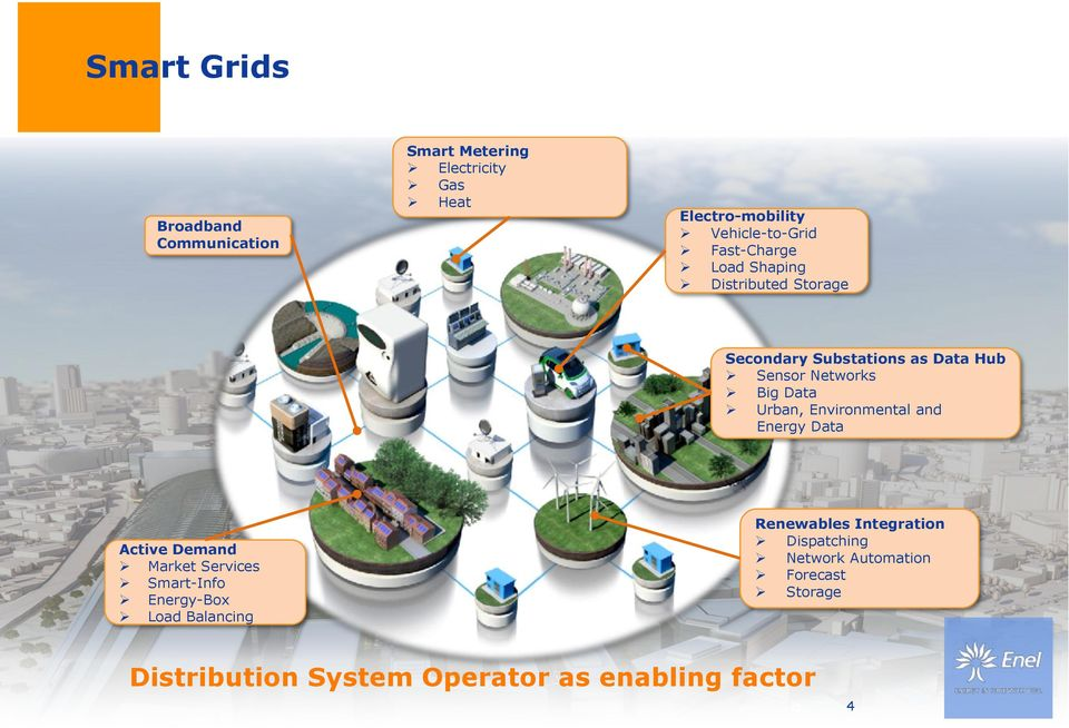 Urban, Environmental and Energy Data Active Demand Market Services Smart-Info Energy-Box Load Balancing