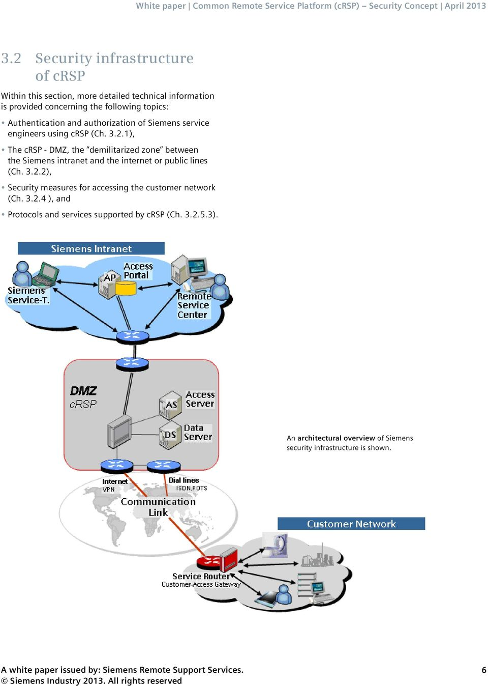 1), The crsp - DMZ, the demilitarized zone between the Siemens intranet and the internet or public lines (Ch. 3.2.