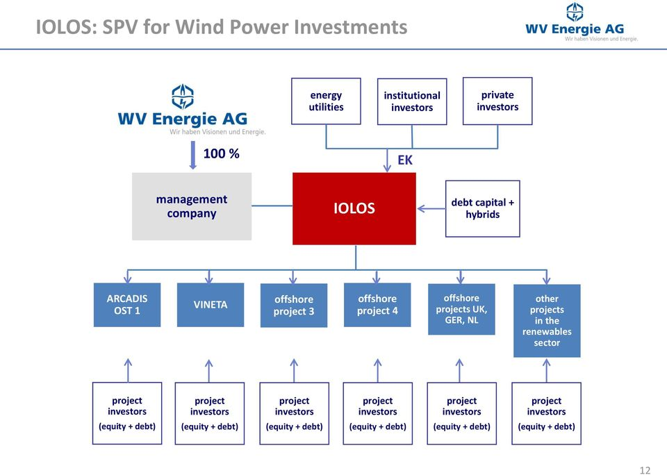 offshore projects UK, GER, NL other projects in the renewables sector project (equity + debt) project