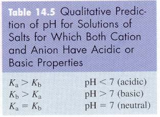 Exercise 19 The ph of a Sulfuric Acid Calculate the ph of a 1.0 10 2 M H 2 SO 4 solution. ph = 1.