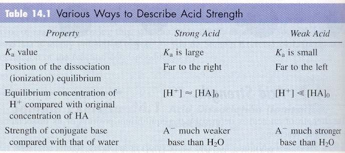 The more oxygen present in the polyatomic ion of an oxyacid, the stronger its acid WITHIN that group.