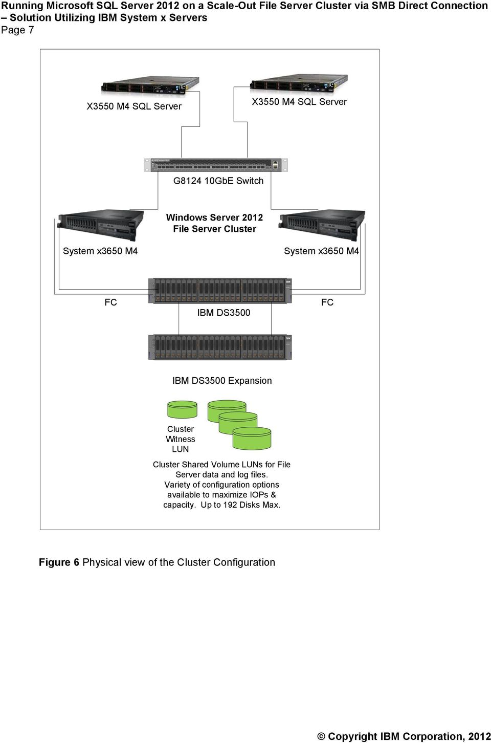 2012 File Server Cluster System x3650 M4 System x3650 M4 FC IBM DS3500 FC IBM DS3500 Expansion Cluster Witness LUN Cluster Shared Volume LUNs for File Server