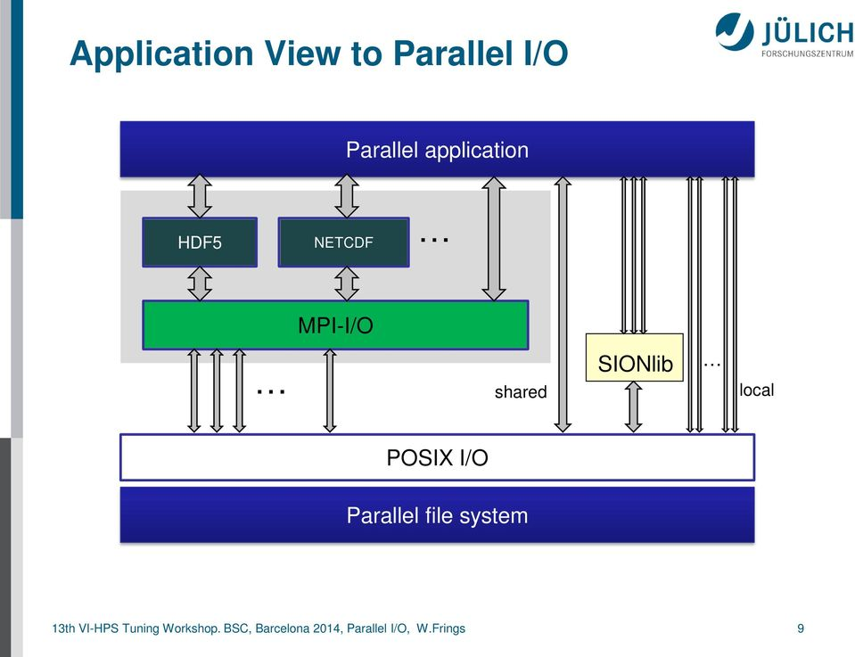 local POSIX I/O Parallel file system 13th VI-HPS