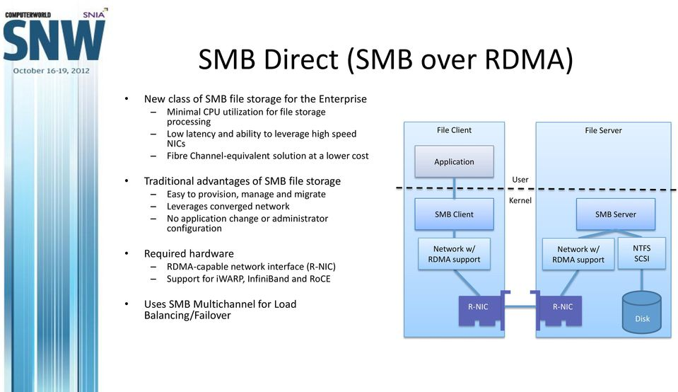 manage and migrate Leverages converged network No application change or administrator configuration SMB Client User Kernel SMB Server Required hardware -capable