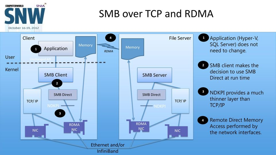 2 SMB client makes the decision to use SMB Direct at run time TCP/ IP NDKPI SMB Direct SMB Direct NDKPI TCP/ IP
