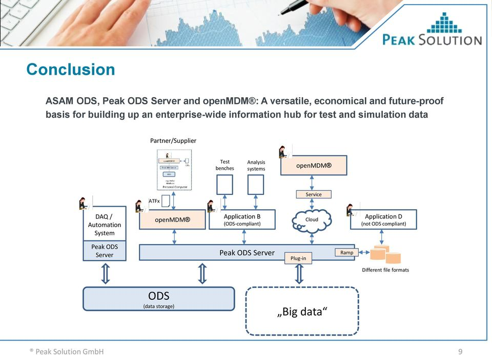 Analysis systems ATFx Service DAQ / Automation System Application B (-compliant) Cloud