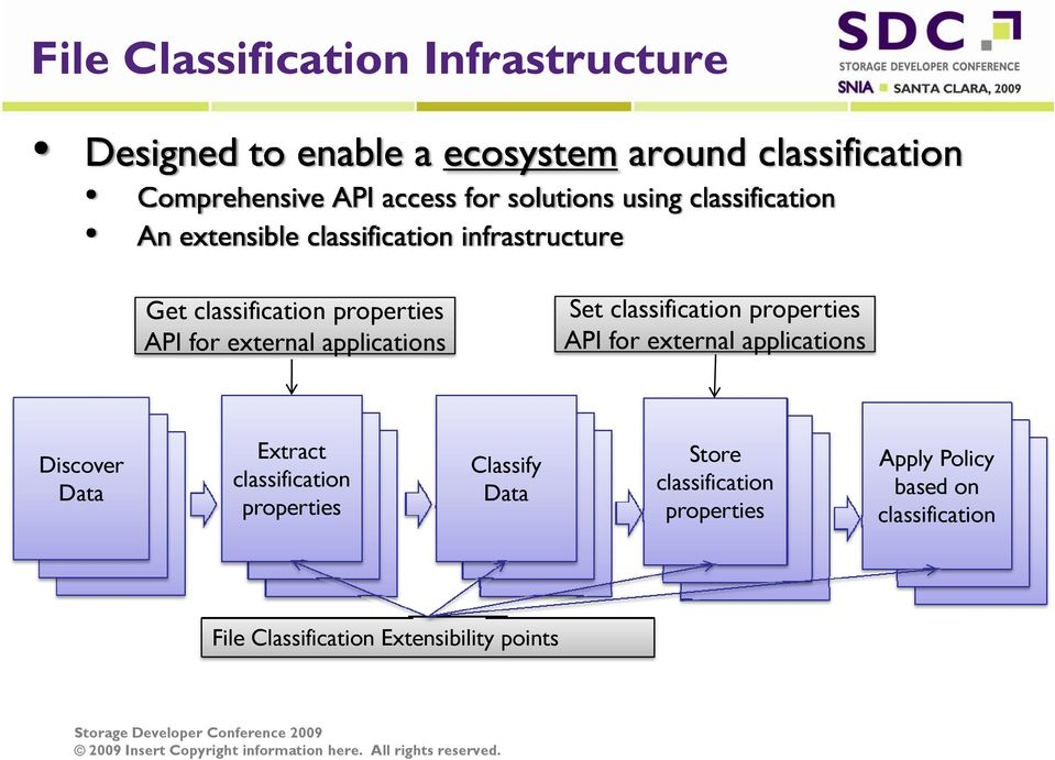 Data Extract classification properties Classify Data Store classification