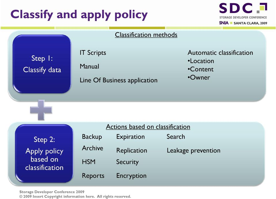 Step 2: Apply policy based on classification Actions based on classification Backup