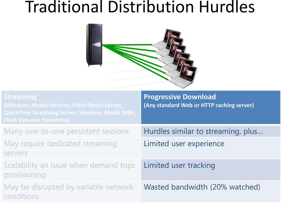 Progressive Download (Any standard Web or HTTP caching server) Hurdles similar to