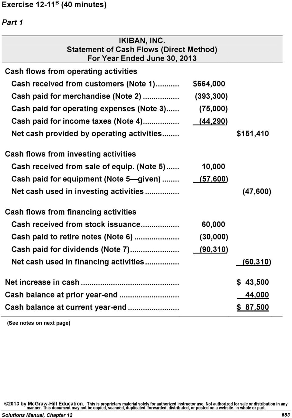.. (44,290) Net cash provided by operating activities... $151,410 Cash flows from investing activities Cash received from sale of equip. (Note 5)... 10,000 Cash paid for equipment (Note 5 given).