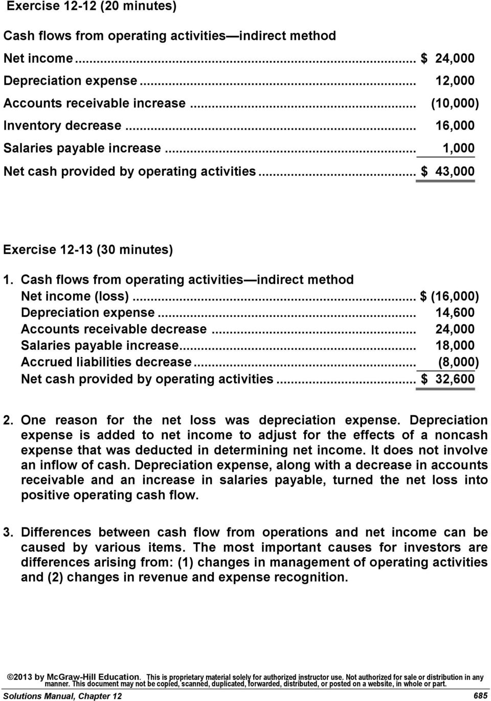 .. 24,000 Salaries payable increase... 18,000 Accrued liabilities decrease... (8,000) Net cash provided by operating activities... $ 32,600 2. One reason for the net loss was depreciation expense.