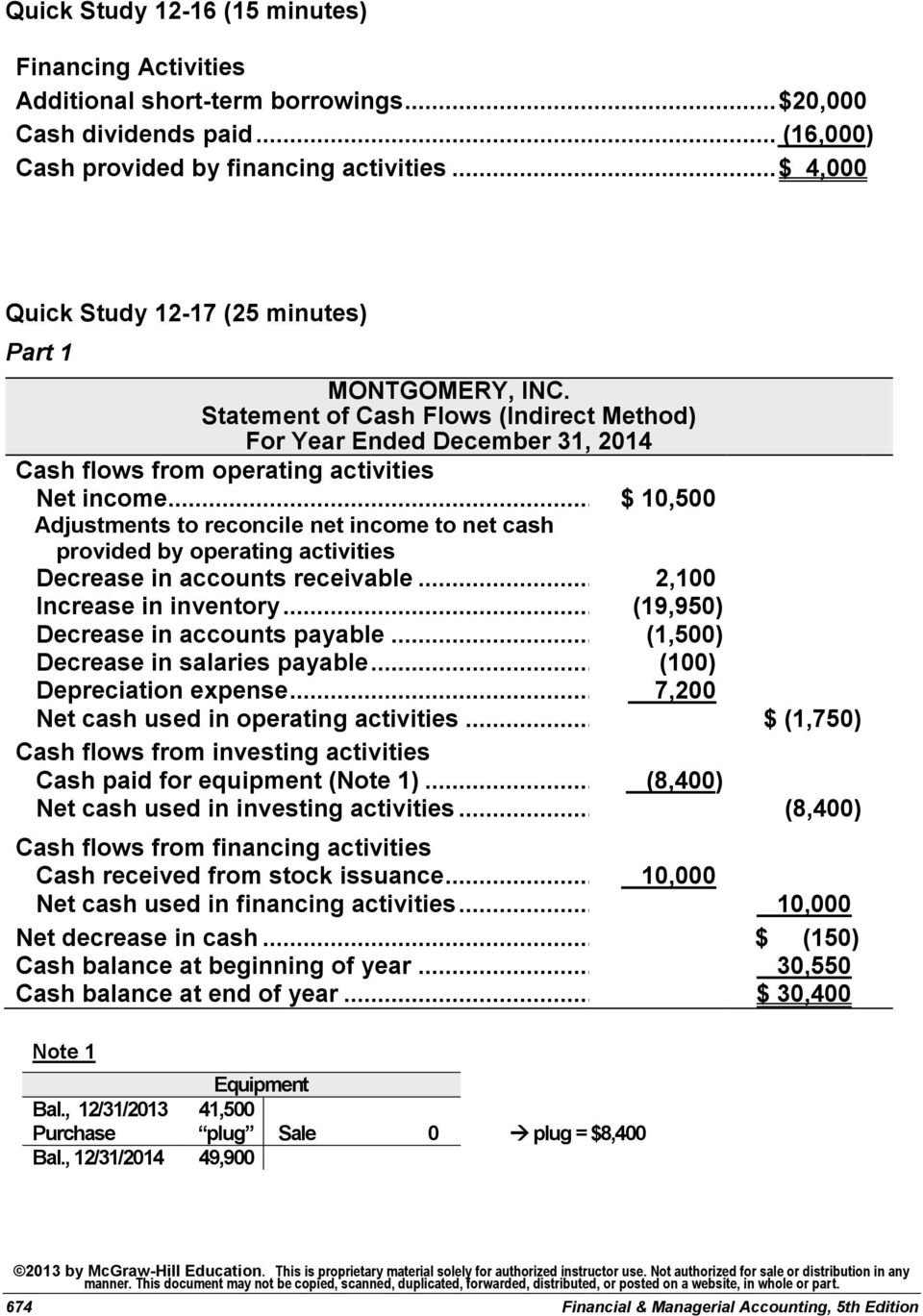 .. $ 10,500 Adjustments to reconcile net income to net cash provided by operating activities Decrease in accounts receivable... 2,100 Increase in inventory... (19,950) Decrease in accounts payable.