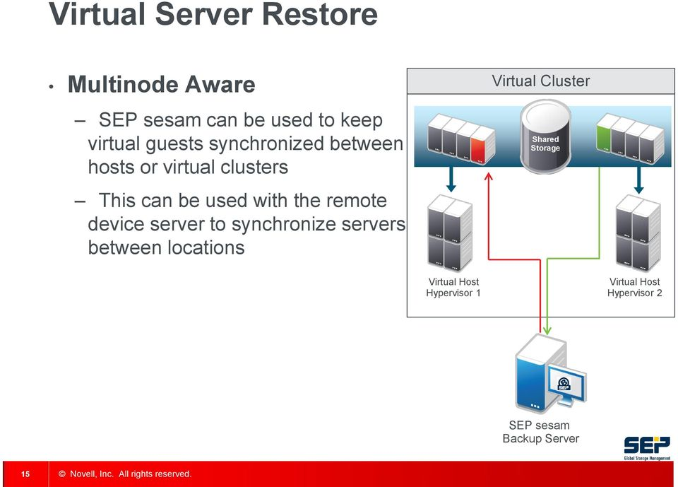 remote device server to synchronize servers between locations Virtual Cluster