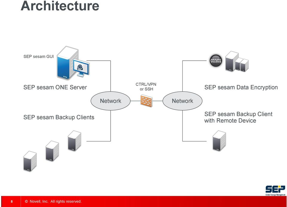 Encryption Network Network SEP sesam Backup