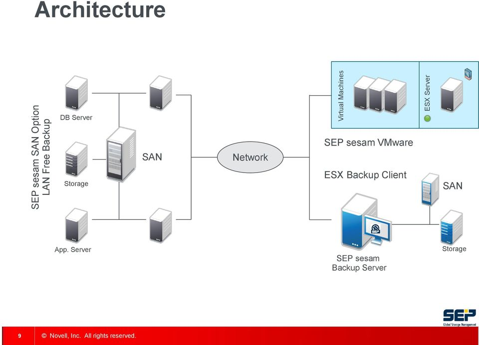 Storage SAN Network SEP sesam VMware ESX Backup