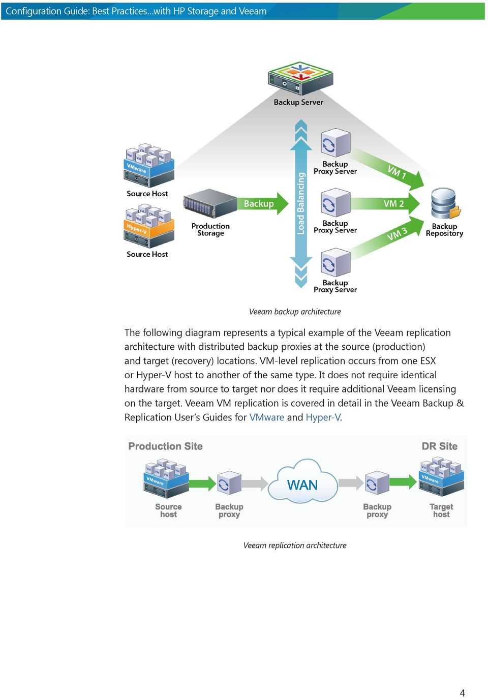 VM-level replication occurs from one ESX or Hyper-V host to another of the same type.