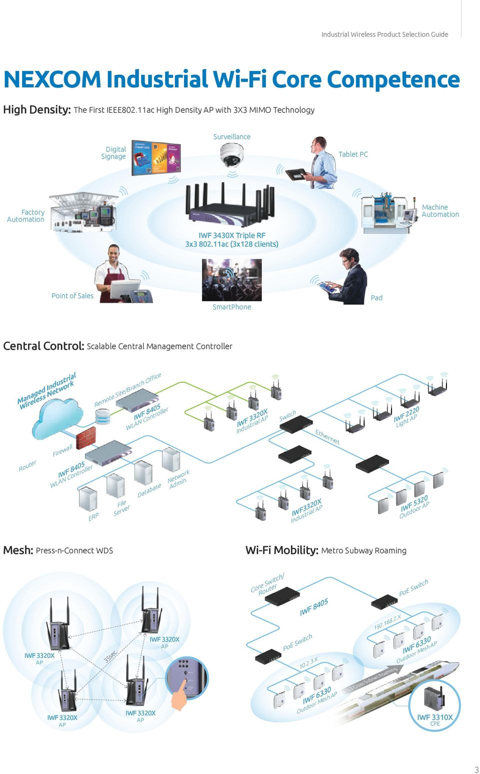 11ac (3x128 clients) Point of Sales SmartPhone Pad Central Control: Scalable Central Management Controller Managed Industrial Wireless Network Remote Site/Branch Office IWF 8405 WLAN Controller IWF