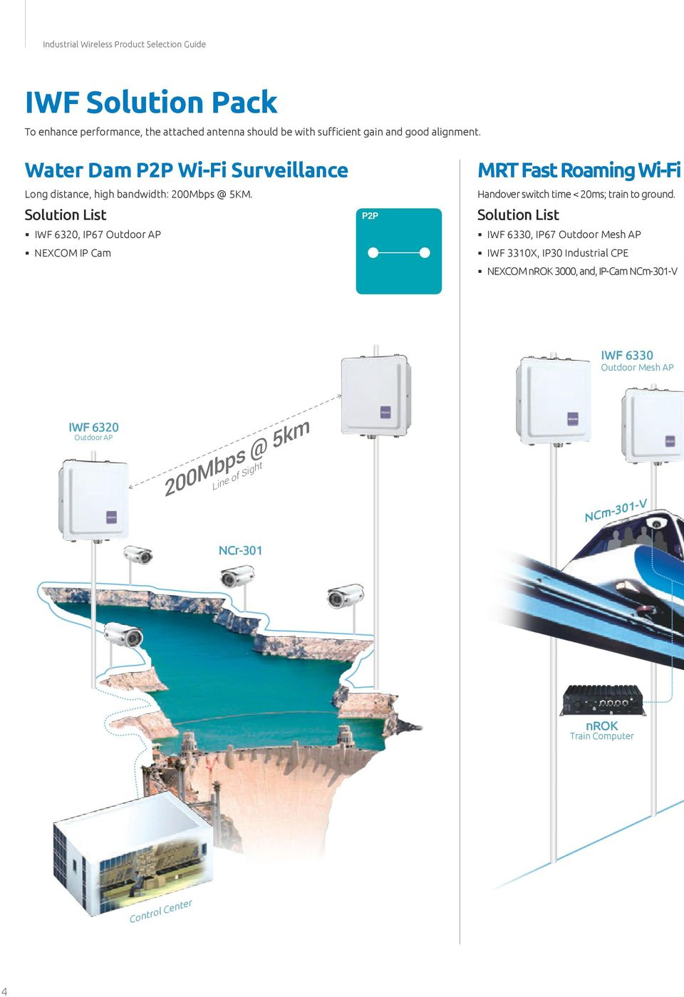 IWF 6320, IP67 Outdoor AP NEXCOM IP Cam P2P MRT Fast Roaming Wi-Fi Handover switch time < 20ms; train to ground.