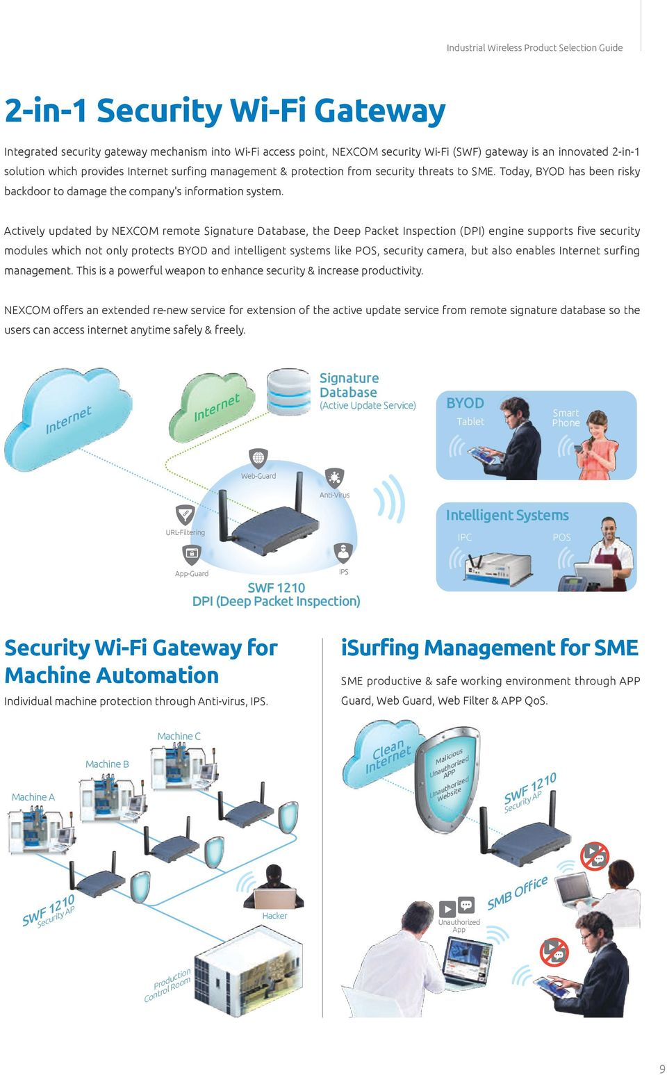 Actively updated by NEXCOM remote Signature Database, the Deep Packet Inspection (DPI) engine supports five security modules which not only protects BYOD and intelligent systems like POS, security