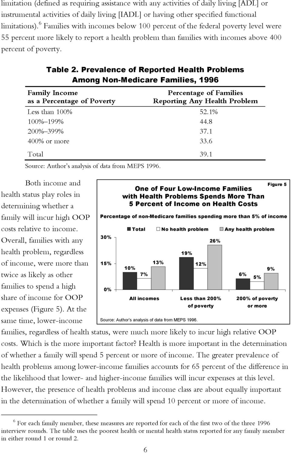 Prevalence of Reported Health Problems Among Non-Medicare Families, 1996 Family Income as a Percentage of Poverty One of Four Low-Income Families with Health Problems Spends More Than 5 Percent of