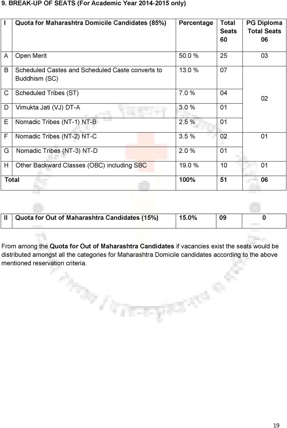 5 % 01 F Nomadic Tribes (NT-2) NT-C 3.5 % 02 01 G Nomadic Tribes (NT-3) NT-D 2.0 % 01 H Other Backward Classes (OBC) including SBC 19.