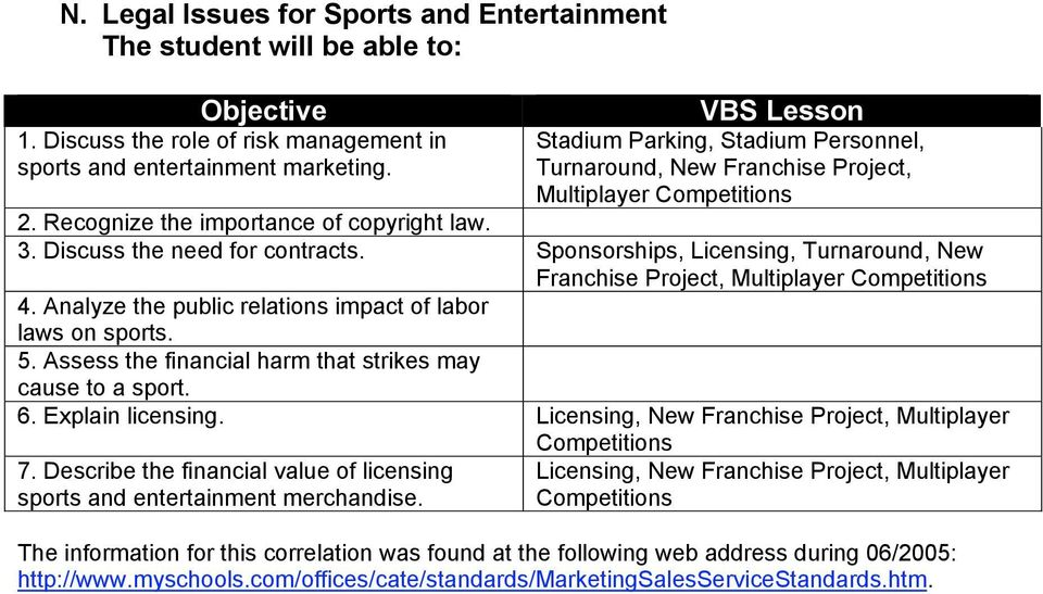 Assess the financial harm that strikes may cause to a sport. 6. Explain licensing. Licensing, New Franchise Project, Multiplayer 7.