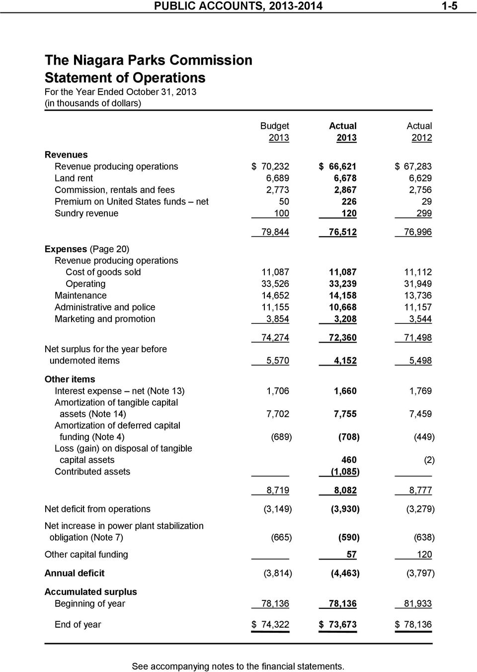 79,844 76,512 76,996 Expenses (Page 20) Revenue producing operations Cost of goods sold 11,087 11,087 11,112 Operating 33,526 33,239 31,949 Maintenance 14,652 14,158 13,736 Administrative and police