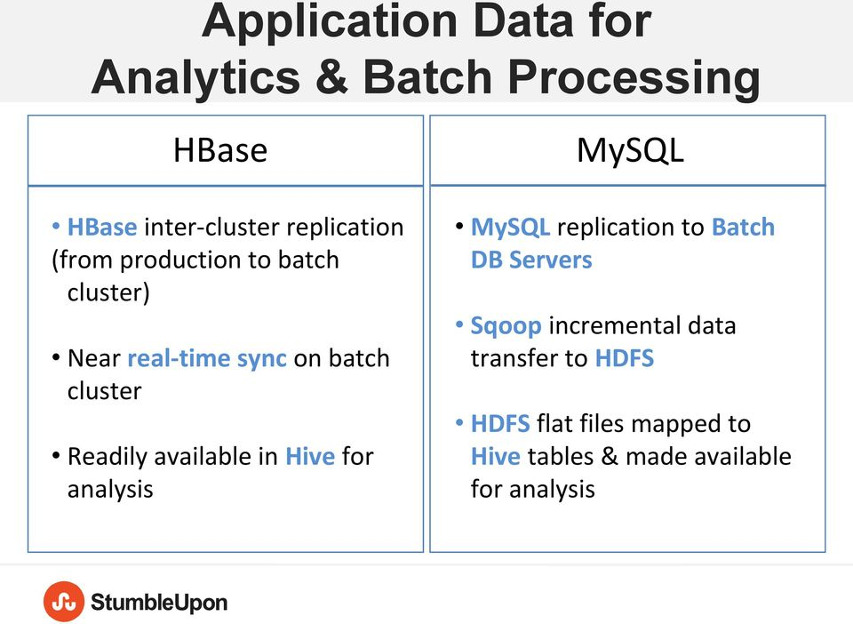 available in Hive for analysis MySQL MySQL replication to Batch DB Servers Sqoop