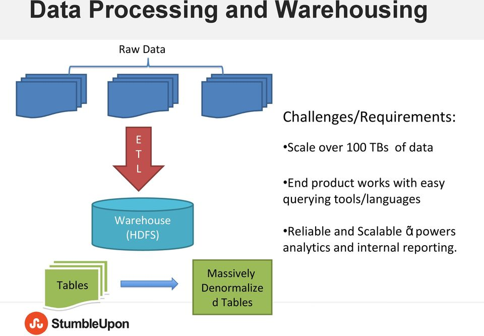 tools/languages Warehouse (HDFS) Tables Reliable and Scalable ᾶ
