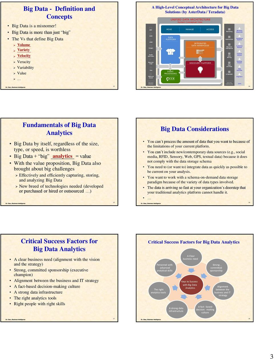 Conceptual Architecture for Big Data Solutions (by AsterData / Teradata) MOVE UNIFIED DATA ARCHITECTURE System Conceptual View DATA PLATFORM EVENT PROCESSING MANAGE INTEGRATED DATA WAREHOUSE ACCESS