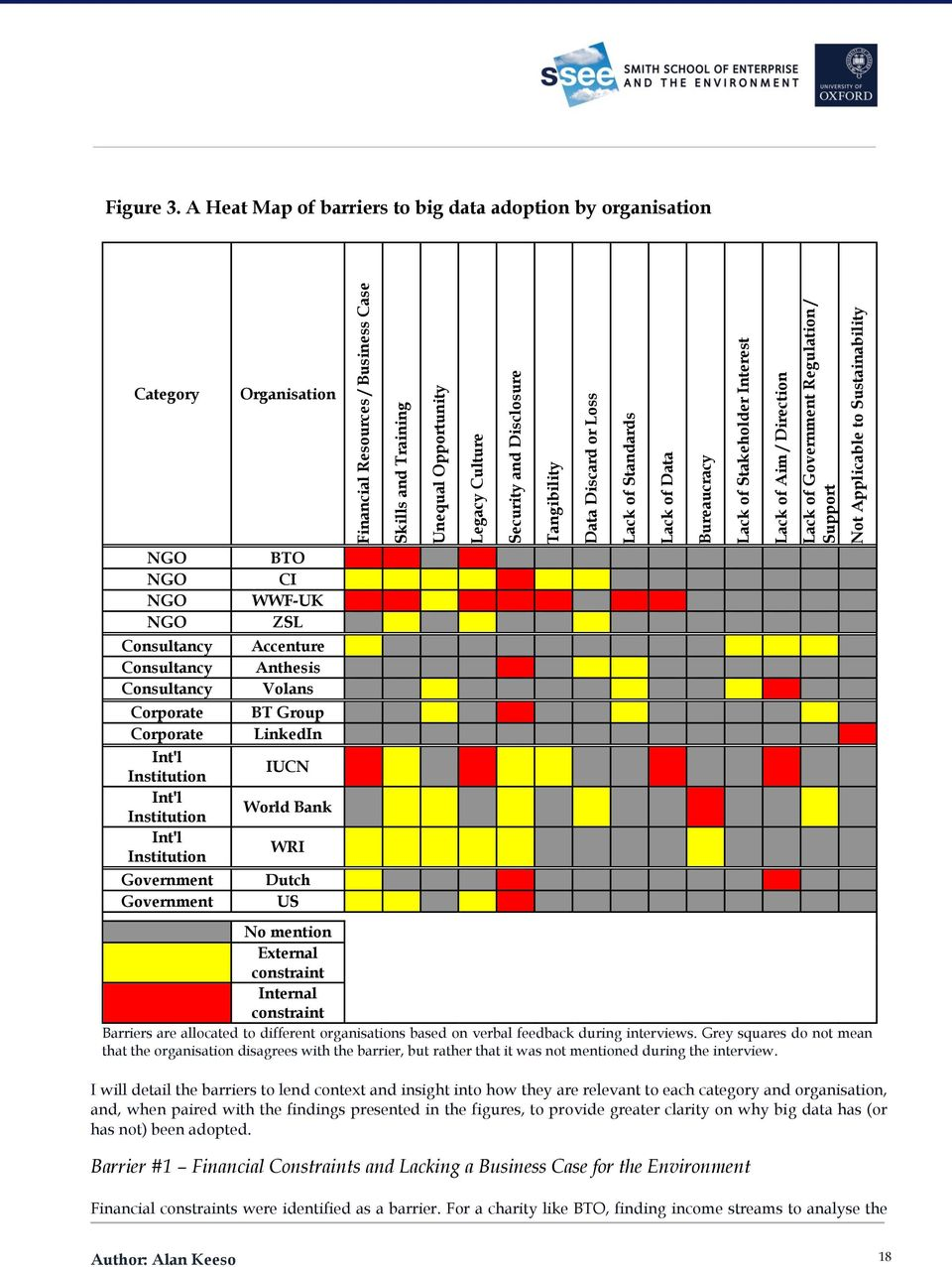 A Heat Map of barriers to big data adoption by organisation Category Organisation NGO NGO NGO NGO Consultancy Consultancy Consultancy Corporate Corporate Int'l Institution Int'l Institution Int'l