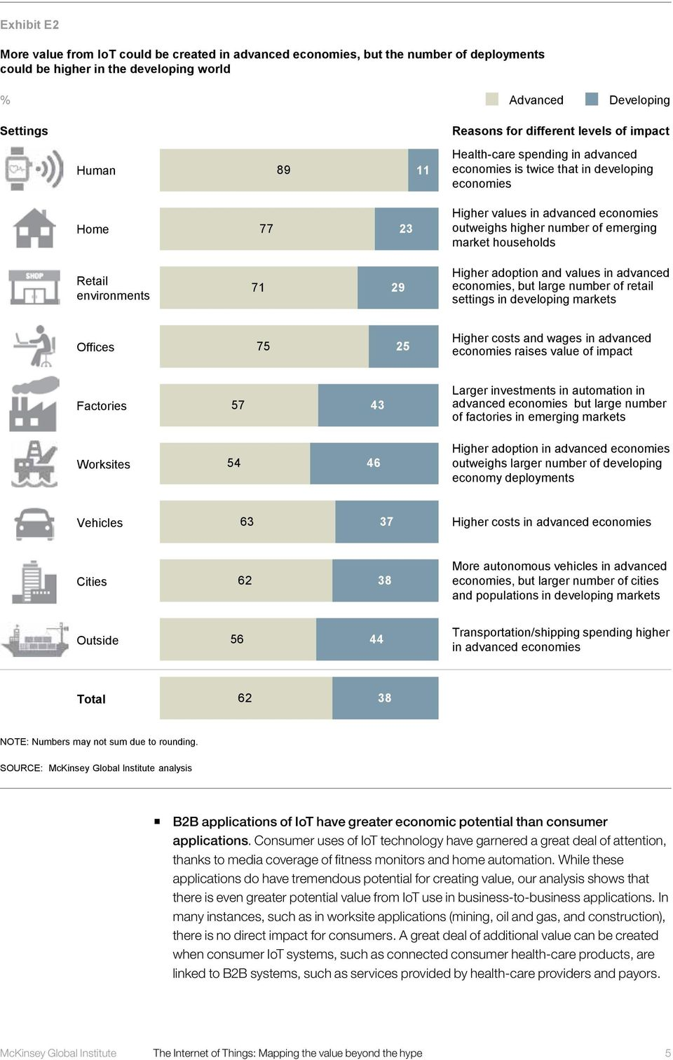 households Retail environments 71 29 Higher adoption and values in advanced economies, but large number of retail settings in developing markets Offices 75 25 Higher costs and wages in advanced