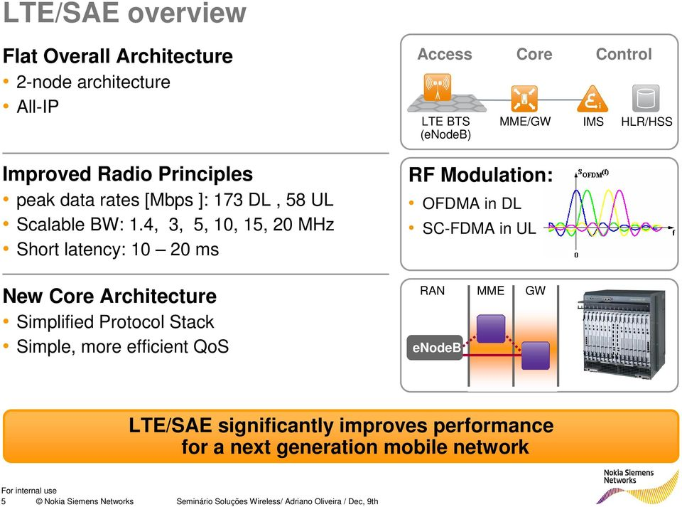 4, 3, 5, 10, 15, 20 MHz Short latency: 10 20 ms Access Core Control LTE BTS (enodeb) RF Modulation: OFDMA in DL SC-FDMA in UL MME/GW IMS