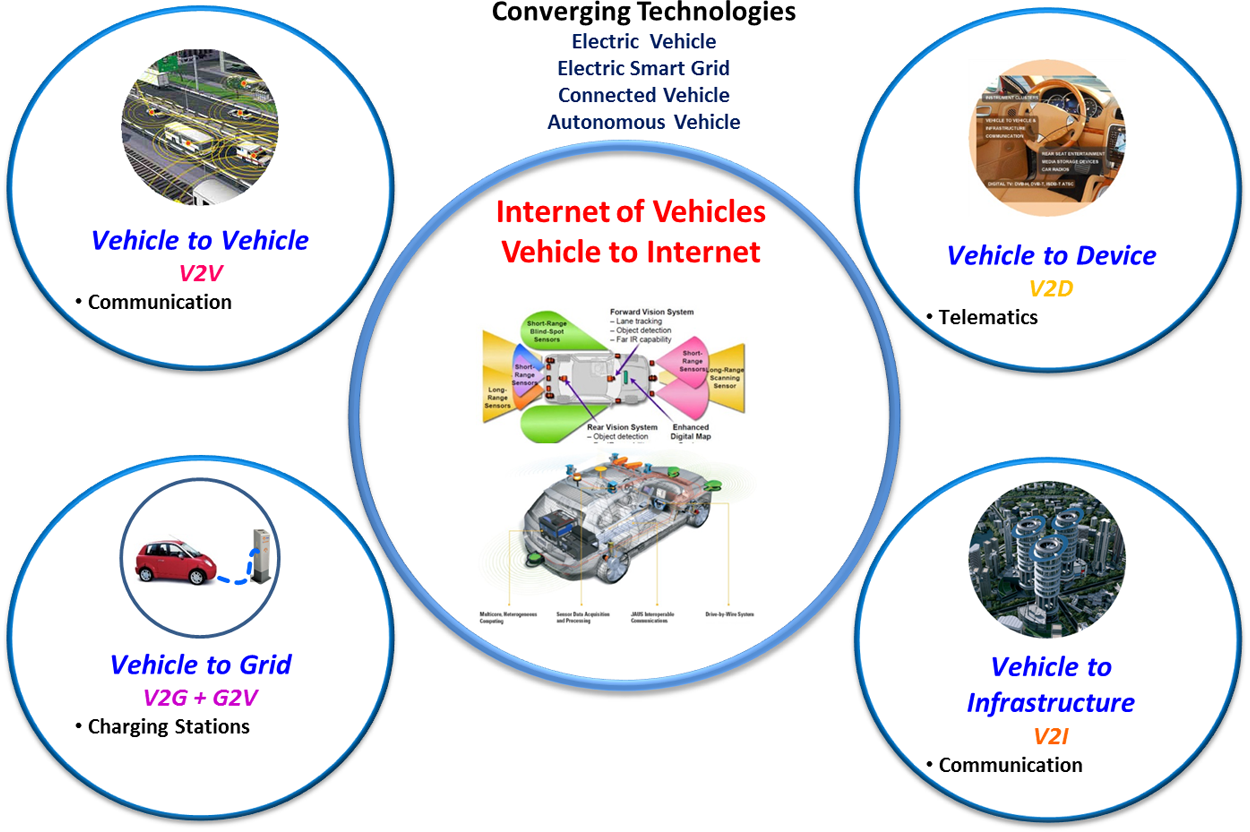 3.3 IoT Smart-X Applications 51 Figure 3.24 Technologies Convergence Internet of Vehicles Case will continue to be of paramount importance [83].