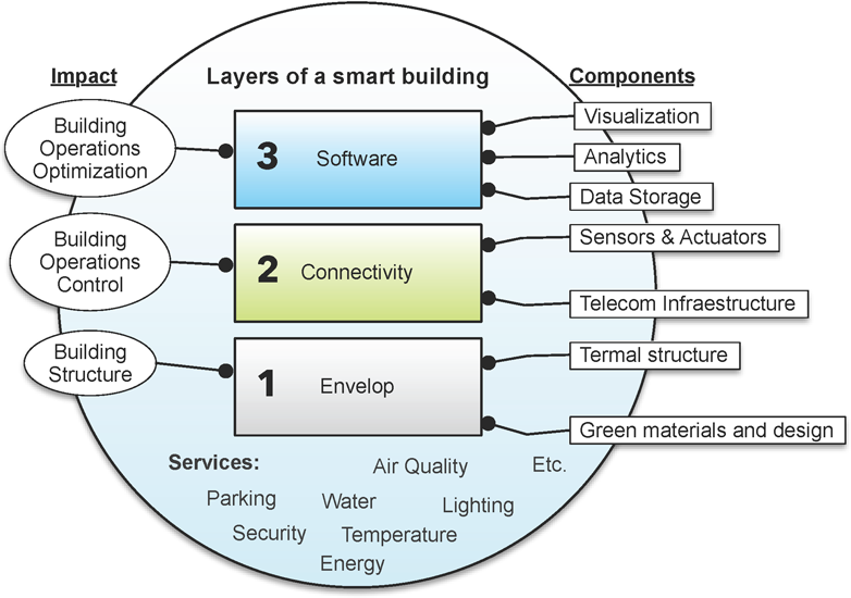 3.3 IoT Smart-X Applications 57 Figure 3.