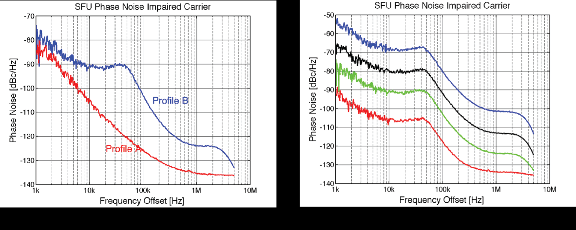 These phase noise profiles could represent a PLL with a very narrow loop bandwidth BW (profile A) and a typical PLL phase noise profile (profile B).