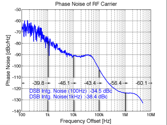 A Impact of Phase Noise on EVM Impact of Phase Noise on TX-EVM of a LTE signal Figure 3-12: Integrated phase noise of a phase noise profile of a PLL.
